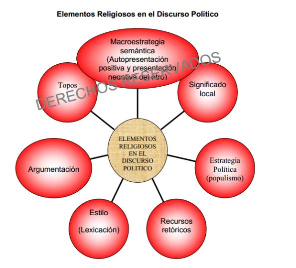 gráfico Elementos religiosos en el discurso político de Hugo Chávez